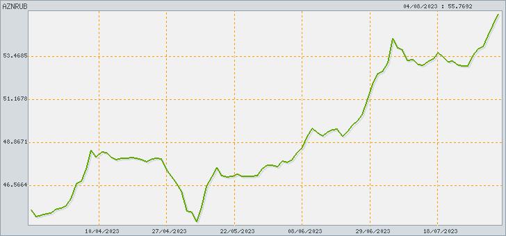(AZN) и Российский Рубль (RUB) - Калькулятор курса