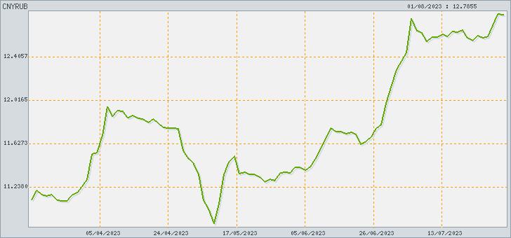 Курс китайского юаня жэньминьби к российскому рублю