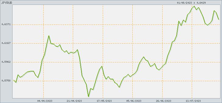 График EUR/JPY Forex - Forexpf Ru